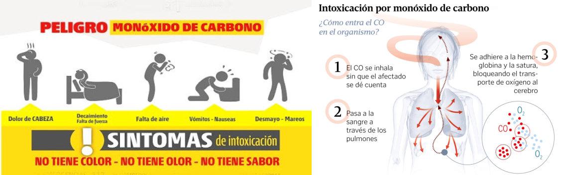 síntomas intoxicación por monóxido de carbono